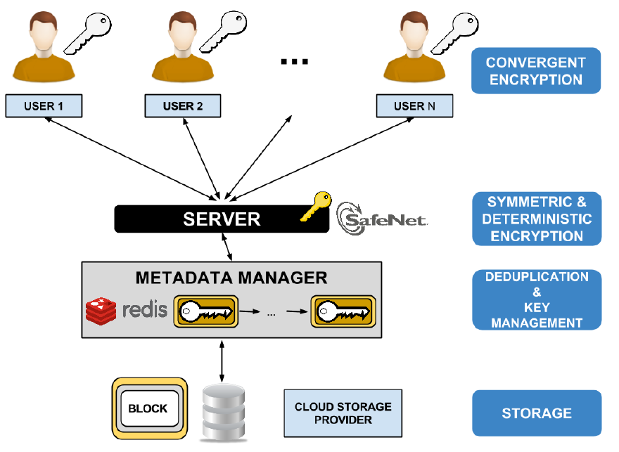 message locked encryption and secure deduplication Reliable and secure in deduplication process data chunks are  bellare explains the message locked encryption system and give its application in secure.