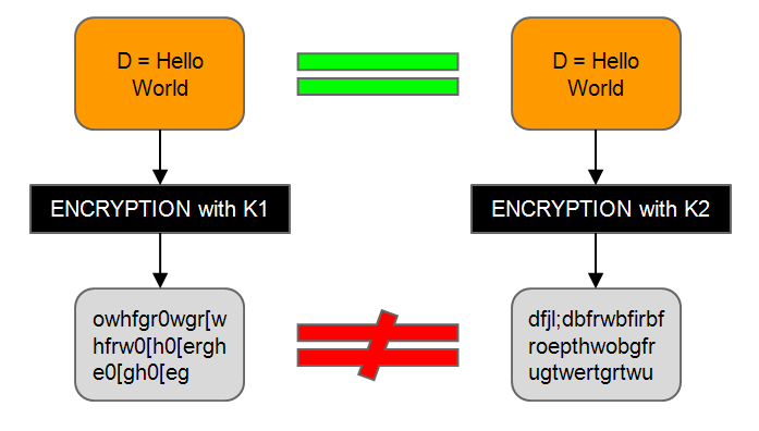 Deduplication and Encryption