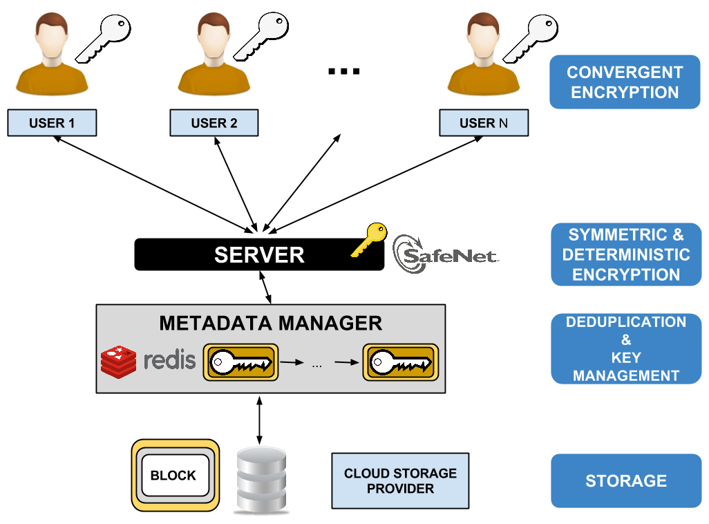 cloudedup  secure deduplication with encrypted data for