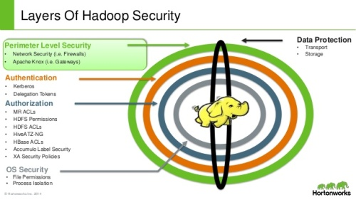 hadoop-rest-api-security-with-apache-knox-gateway-8-638